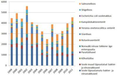 Soolenakkuste esinemine Eestis